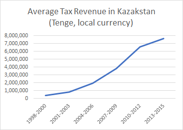 tax in kaz
